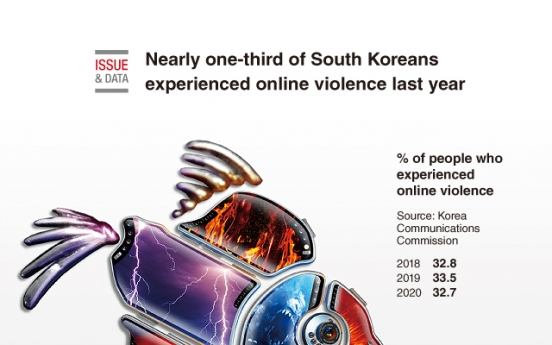 [Graphic News] Nearly one-third of South Koreans experienced online violence last year