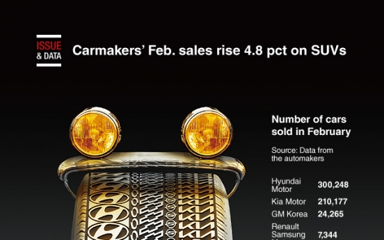 [Graphic News] Carmakers' Feb. sales rise 4.8% on SUVs