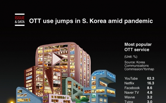 [Graphic News] OTT use jumps in S. Korea amid pandemic