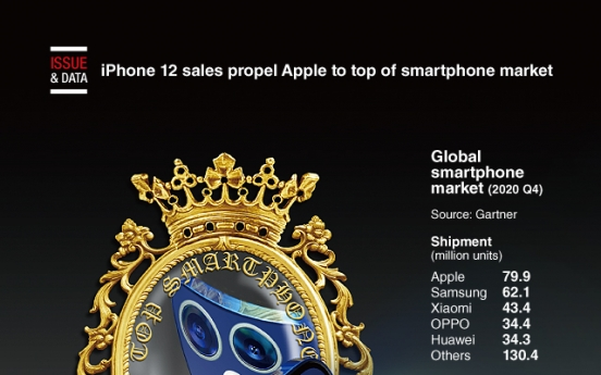 [Graphic News] iPhone 12 sales propel Apple to top of smartphone market