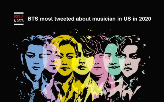 [Graphic News] BTS most tweeted about musician in US in 2020