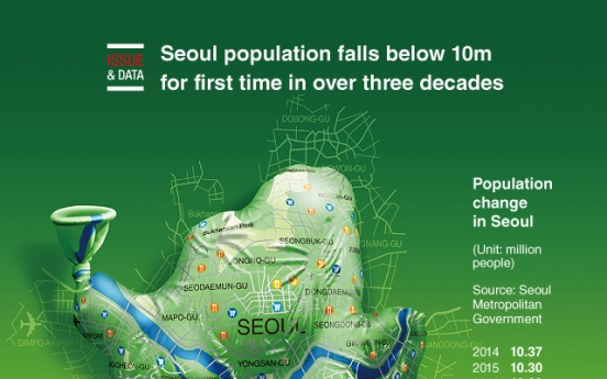 [Graphic News] Seoul population falls below 10m for first time in over three decades