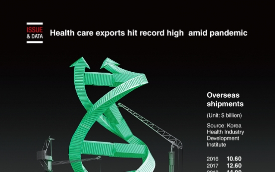 [Graphic News] Health care exports hit record high amid pandemic