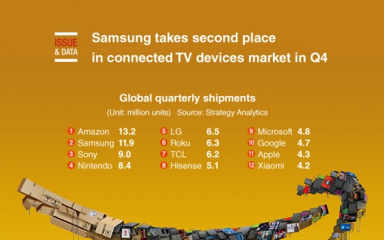 [Graphic News] Samsung takes second place in connected TV devices market in Q4