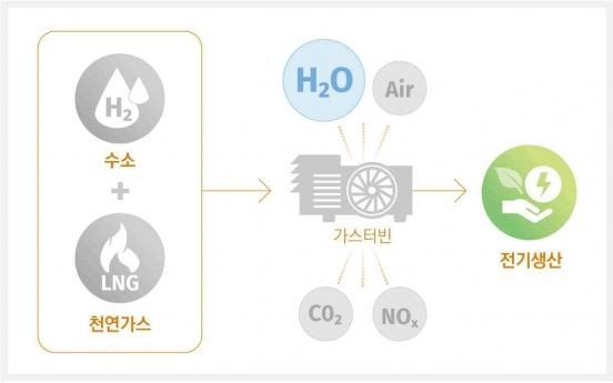 Hanwha secures Korea's first mixed hydrogen combustion tech