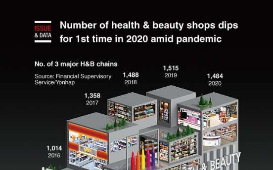 [Graphic News] Number of health & beauty shops dips for 1st time in 2020 amid pandemic