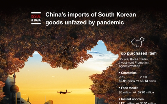 [Graphic News] China's imports of South Korean goods unfazed by pandemic