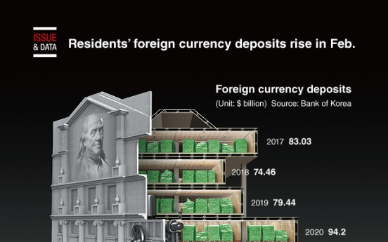 [Graphic News] Residents' foreign currency deposits rise in Feb.