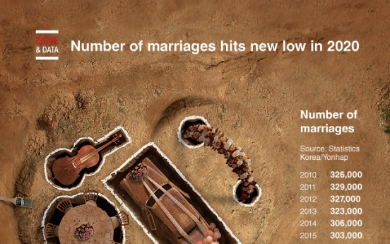 [Graphic News] Number of marriages hits new low in 2020
