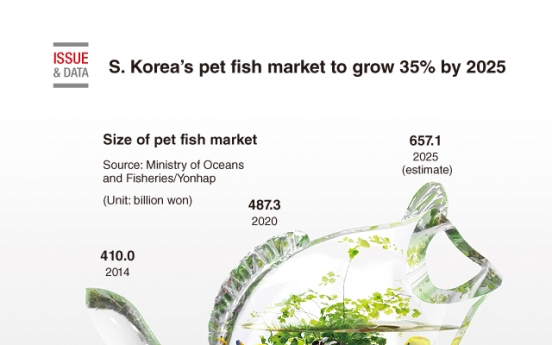 [Graphic News] S. Korea's pet fish market to grow 35% by 2025