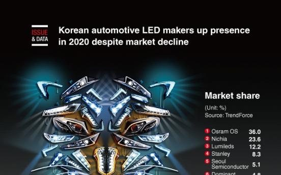 [Graphic News] Korean automotive LED makers up presence in 2020 despite market decline