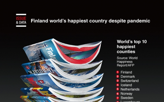 [Graphic News] Finland world's happiest country despite pandemic