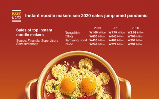 [Graphic News] Instant noodle makers see 2020 sales jump amid pandemic