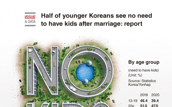 [Graphic News] Half of younger Koreans see no need to have kids after marriage: report