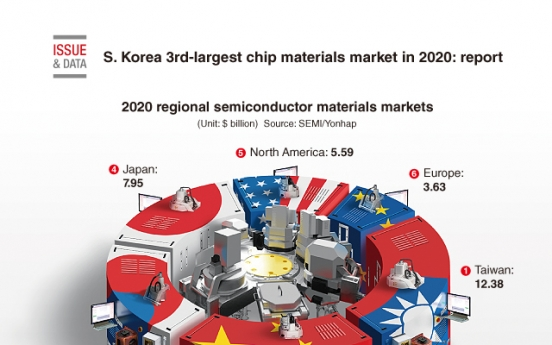 [Graphic News] S. Korea 3rd-largest chip materials market in 2020: report