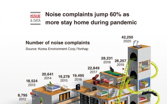 [Graphic News] Noise complaints jump 60% as more stay home during pandemic