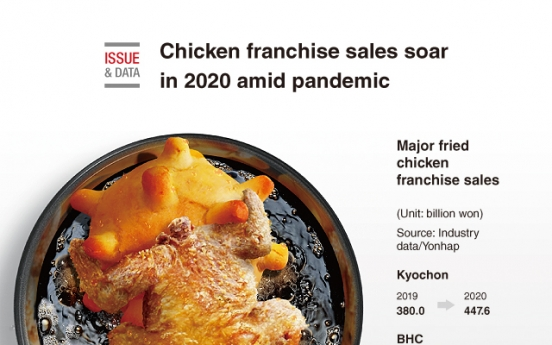 [Graphic News] Chicken franchise sales soar in 2020 amid pandemic