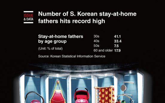 [Graphic News] Number of S. Korean stay-at-home fathers hits record high
