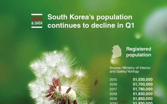 [Graphic News] South Korea's population continues to decline in Q1