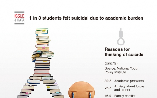 [Graphic News] 1 in 3 students felt suicidal due to academic burden: poll