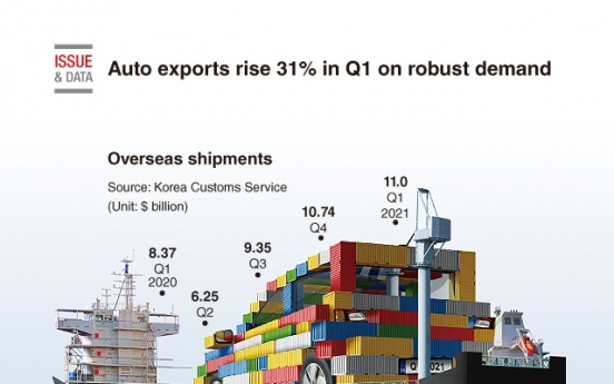 [Graphic News] Auto exports rise 31% in Q1 on robust demand