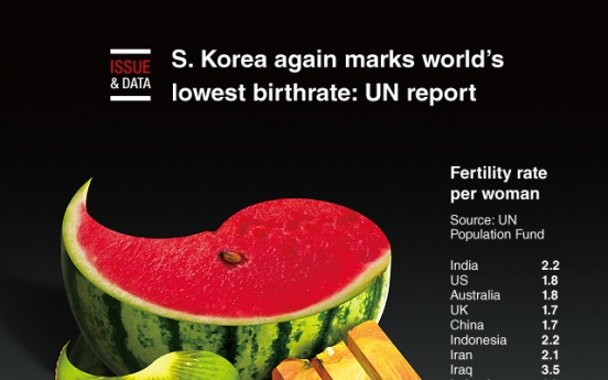 [Graphic News] S. Korea again marks world's lowest birthrate: UN report