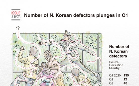 [Graphic News] Number of N. Korean defectors plunges in Q1
