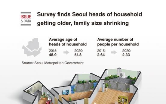 [Graphic News] Survey finds Seoul heads of household getting older, family size shrinking