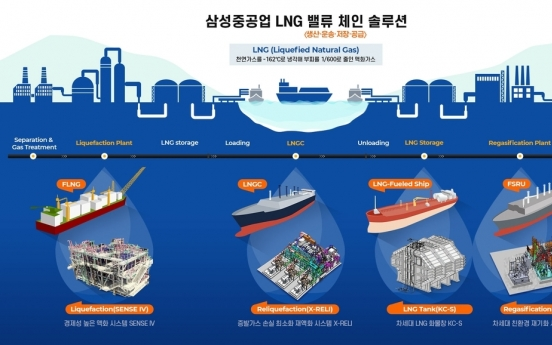 Samsung Heavy completes LNG-related R&D plant