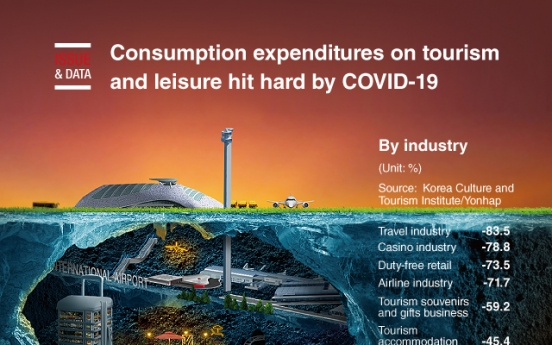 [Graphic News] Consumption expenditures on tourism and leisure hit hard by COVID-19