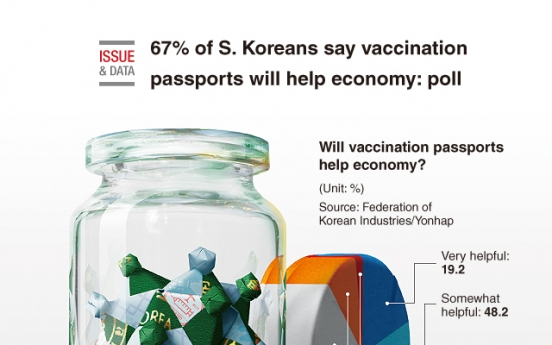 [Graphic News] 67% of S. Koreans say vaccination passports will help economy: poll