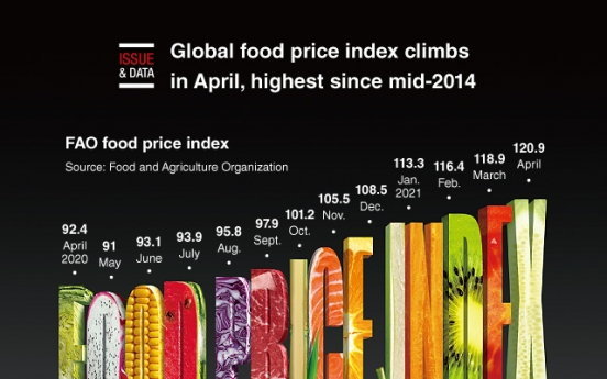 [Graphic News] Global food price index climbs in April, highest since mid-2014