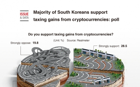 [Graphic News] Majority of S. Koreans support taxing gains from cryptocurrencies: poll