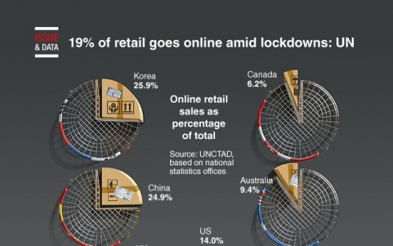 [Graphic News] 19% of retail goes online amid lockdowns: UN
