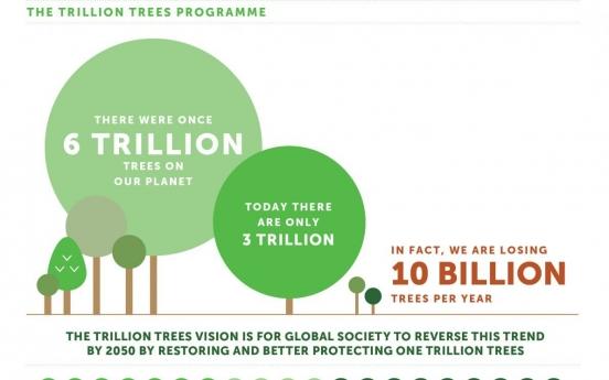S. Korea to plant 3 billion new trees, joining global initiative