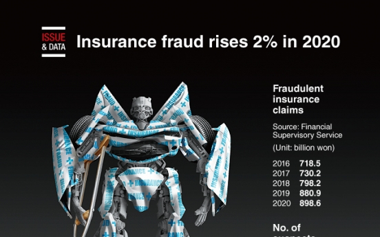 [Graphic News] Insurance fraud rises 2% in 2020