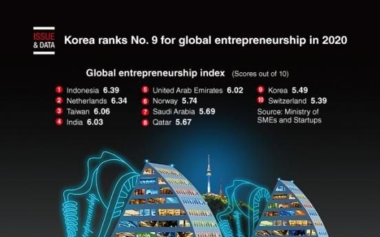 [Graphic News] Korea ranks No. 9 for global entrepreneurship in 2020