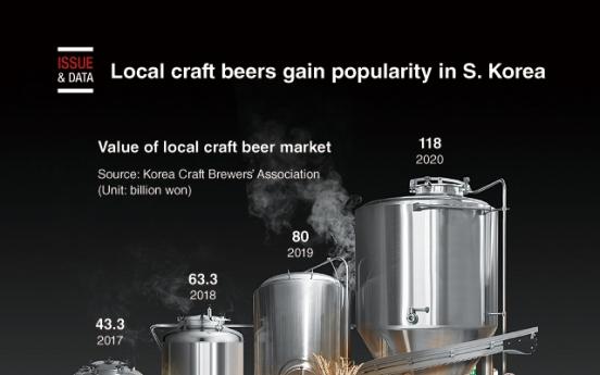 [Graphic News] Local craft beers gain popularity in S. Korea
