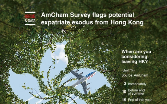 [Graphic News] AmCham Survey flags potential expatriate exodus from Hong Kong