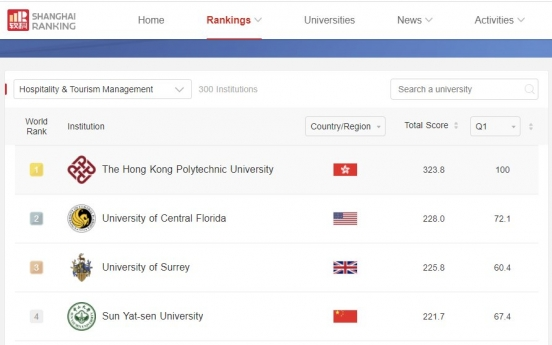 Sejong University's  College of Hospitality and Tourism Management ranks 6th in world