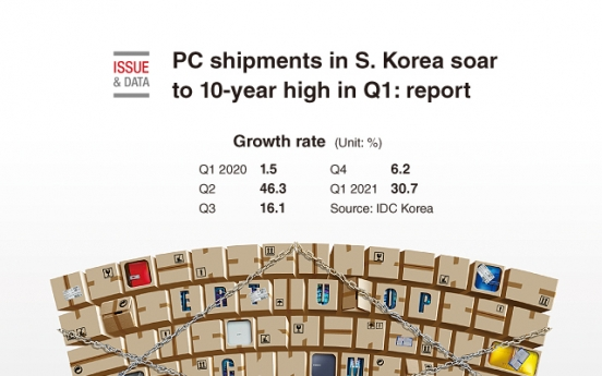 [Graphic News] PC shipments in S. Korea soar to 10-year high in Q1: report