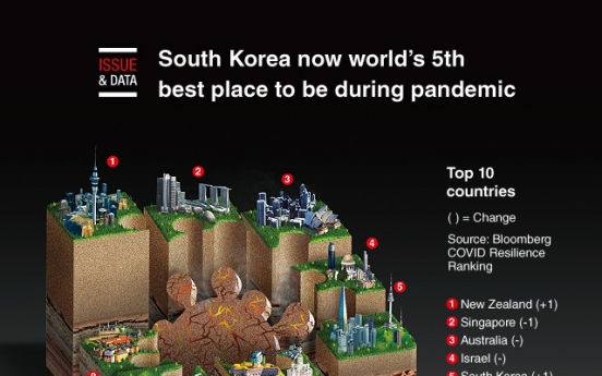 [Graphic News] South Korea now world's 5th best place to be during pandemic