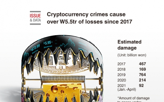 [Graphic News] Cryptocurrency crimes cause over W5.5tr of losses since 2017