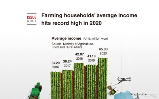 [Graphic News] Farming households' average income hits record high in 2020
