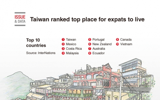 [Graphic News] Taiwan ranked top place for expats to live