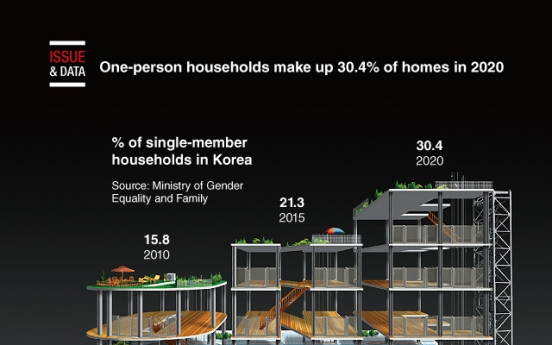 [Graphic News] One-person households make up 30.4% of homes in 2020