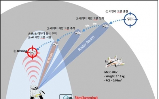 Military deploys anti-drone jamming system for pilot operation