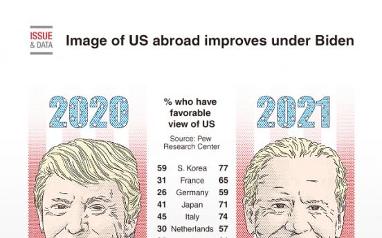 [Graphic News] Image of US abroad improves under Biden