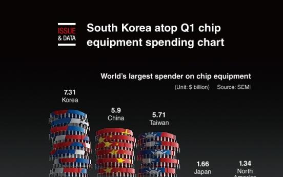 [Graphic News] S. Korea atop Q1 chip equipment spending chart: report