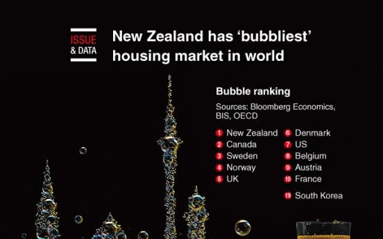 [Graphic News] New Zealand has 'bubbliest' housing market in world